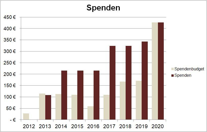 Balkendiagramm der Spenden seit 2012.